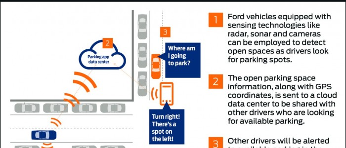 The Future of Sustainable Cities – Further with Ford